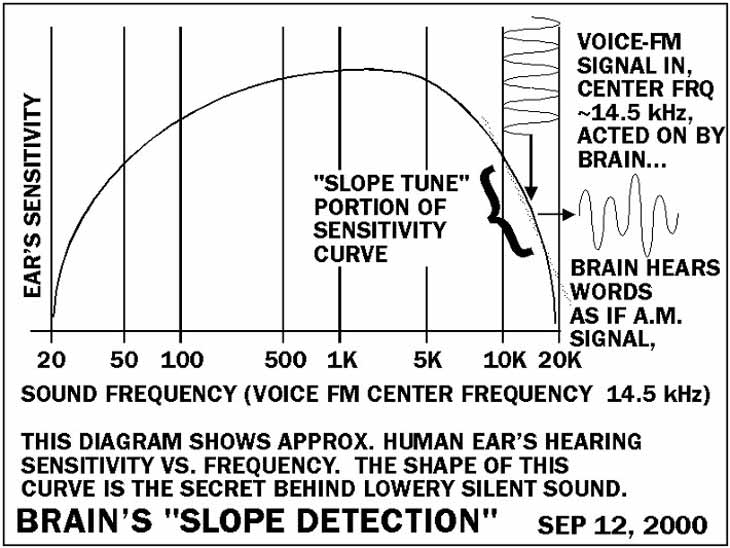 Mind Control - Brain slope detection